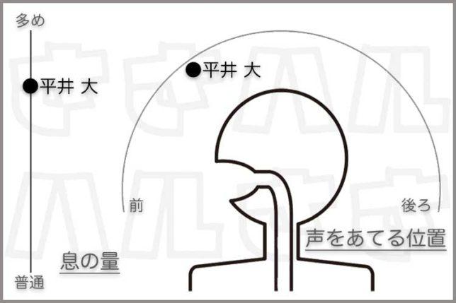 平井大 歌声分析